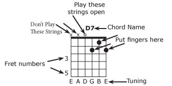 Guitar Chords and Key Chart - Musicmakers