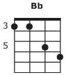 Free Mandolin Chord Chart