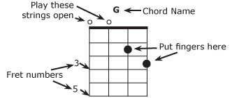 Mandolin Chords and Key Charts - Musicmakers